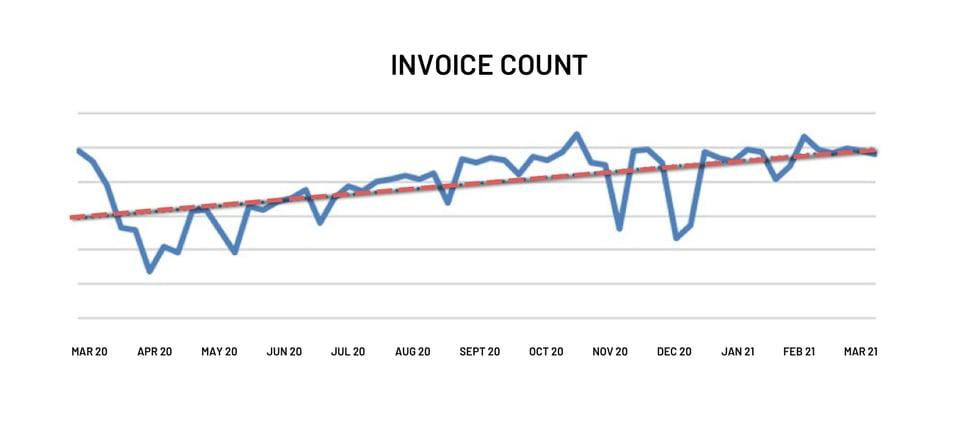 Invoice Count 21