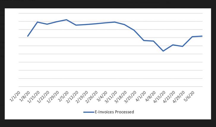 Transcepta Economic Activity Index